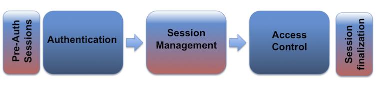 session-management-1